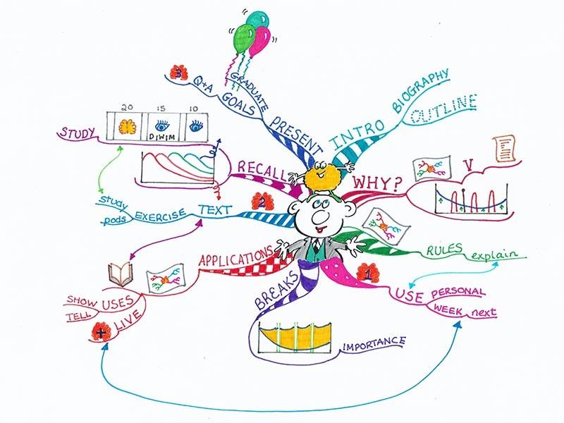 Mind map thoughts